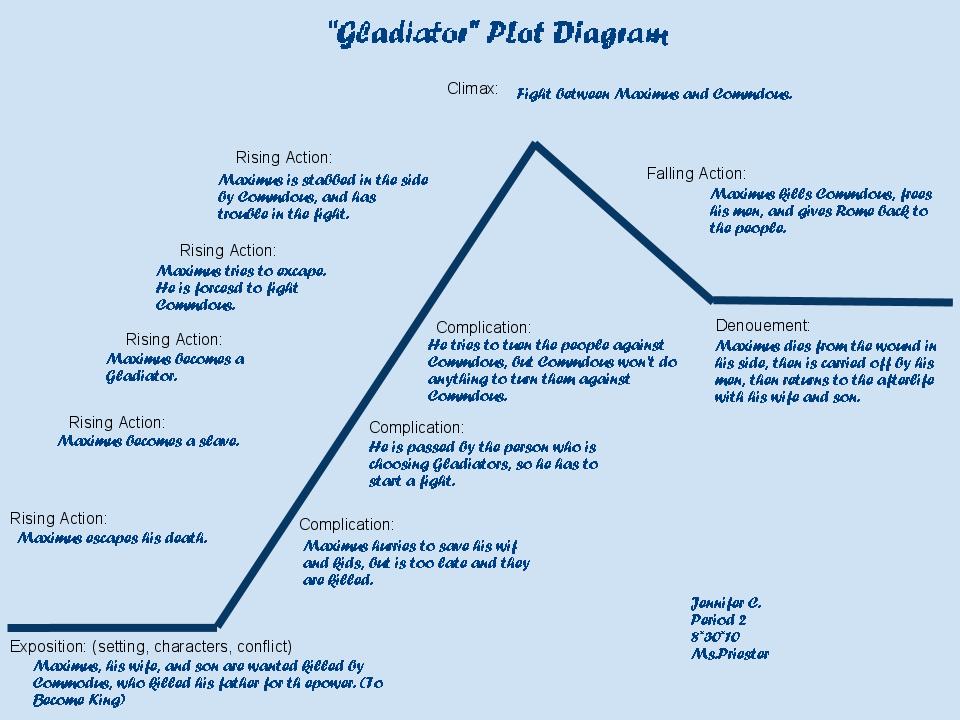 plot diagram for the book thief les paul jr wiring jennifer c's blog: august 2010